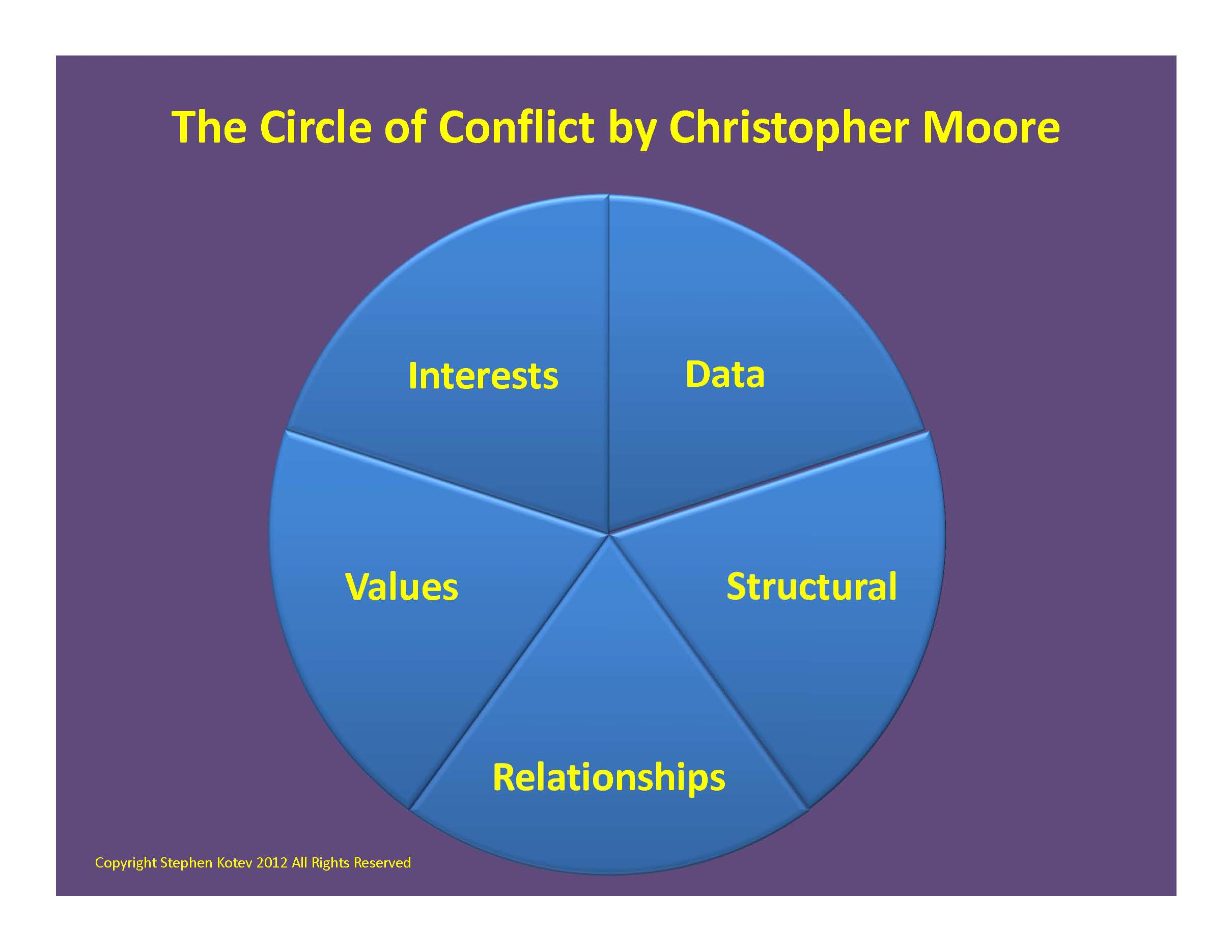 the major causes of conflicts within a group Managing conflict styles of intra-organizational conflicts occur across departments in an organization, within work teams and other groups, and between individuals identify the causes of conflict within an organization as a conflict manager.